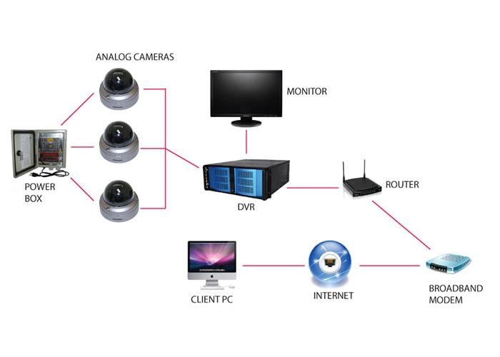 راهنمای خرید دوربین مداربسته آنالوگ