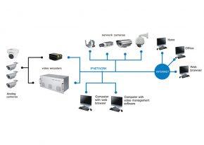 راهنمای خرید دوربین مداربسته شبکه
