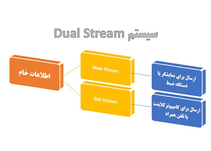 Dual stream در دوربین مداربسته