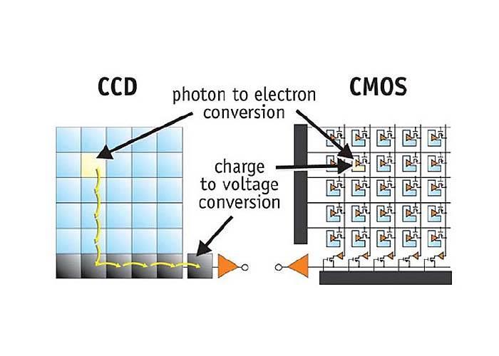 چیپ تصویر Progressive CMOS چیست؟