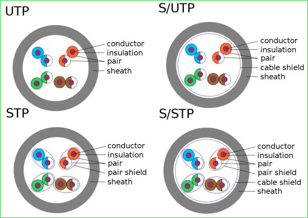 کابل شبکه UTP-FTP-SFTP