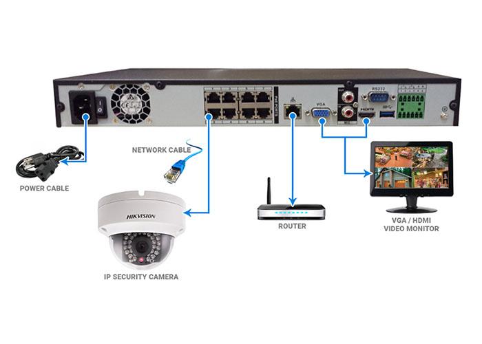 سیستم مداربسته تحت شبکه