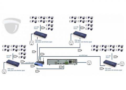 آموزش نصب دوربین مداربسته تحت شبکه