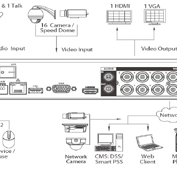 HCVR5116H-S2 نقشه نصب